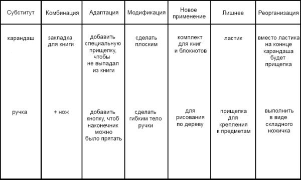 Метод Роберта Эберле